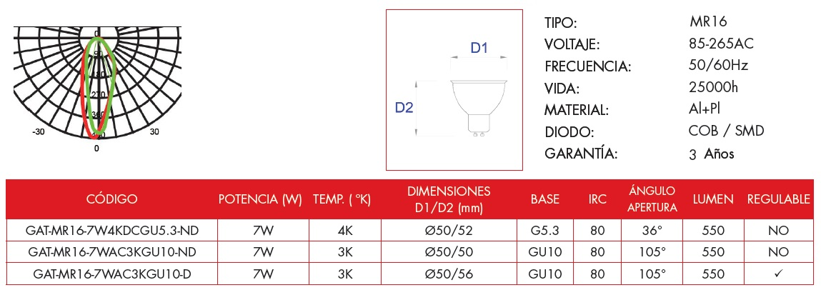Technical information of Grealtec MR16 LED