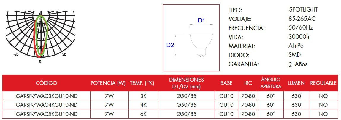Technical information of Grealtec spotlight LED