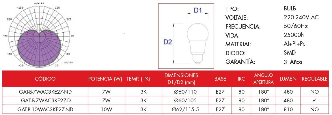Características técnicas de la bombilla LED bulbo de la línea económica de Grealtec